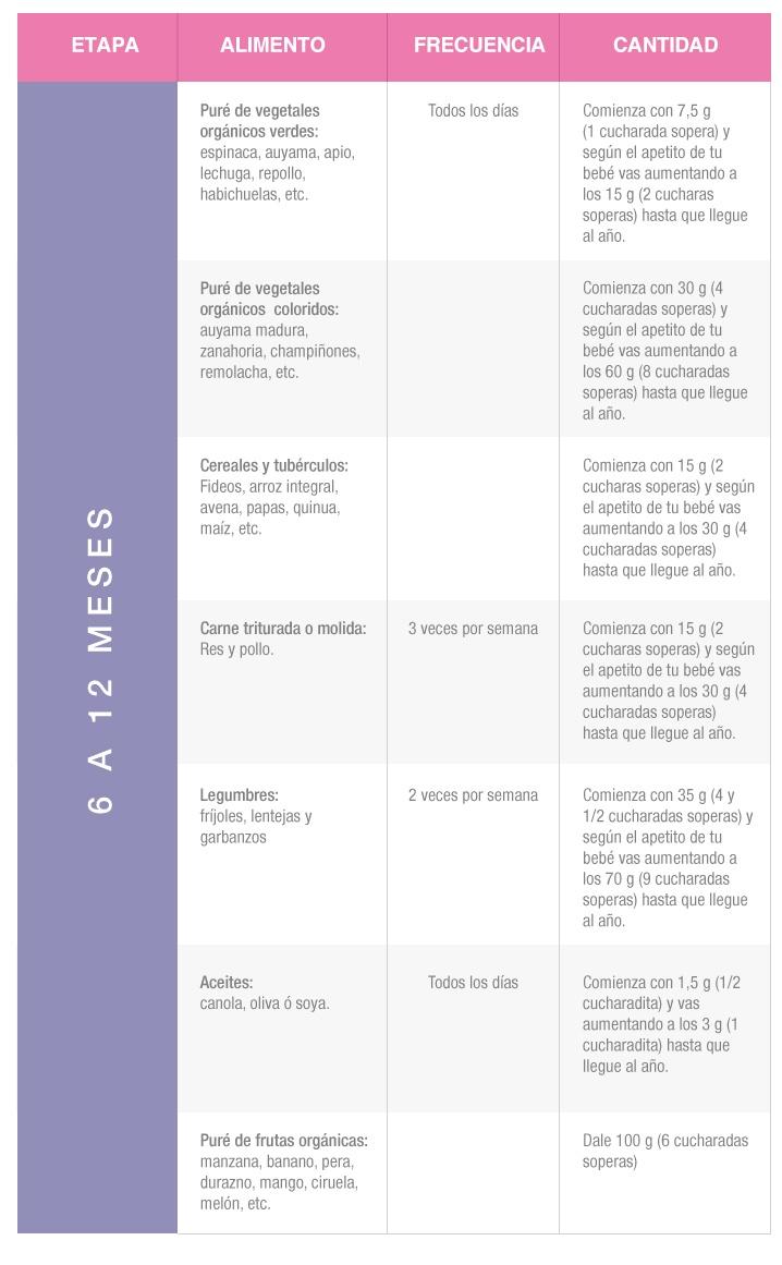 Porciones indicadas de los alimentos - 6 a 12 meses