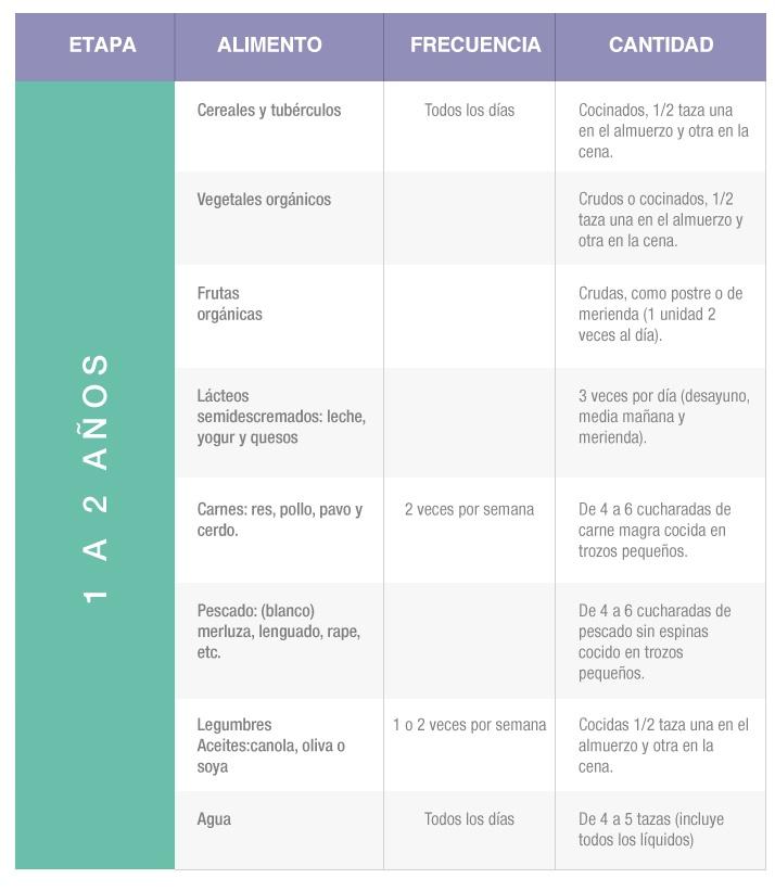 Porciones indicadas de los alimentos - 1 a 2 años